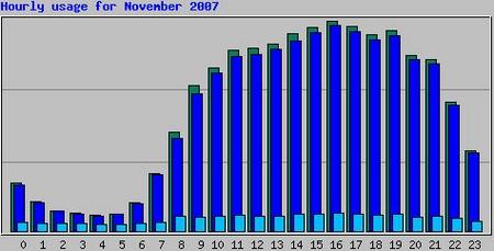 Zugriffe Tageszeit November