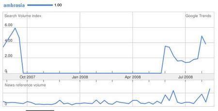 Ambrosia im Trend