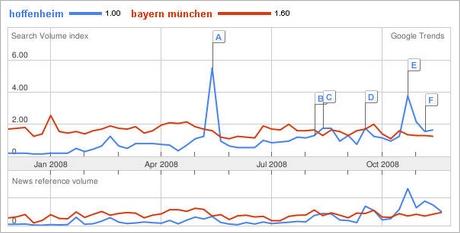 Bayern vs