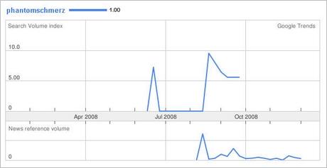Phantomschmerz in den Google Trends