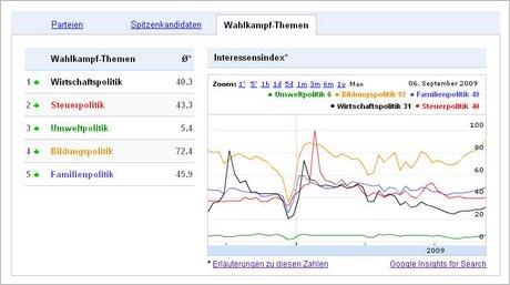 Trends zur Bundestagswahl 09